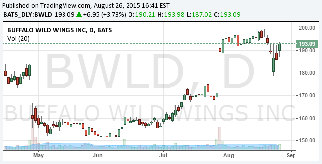 Why Buffalo Wild Wings A Long Term Winner Buffalo Wild Wings Inc