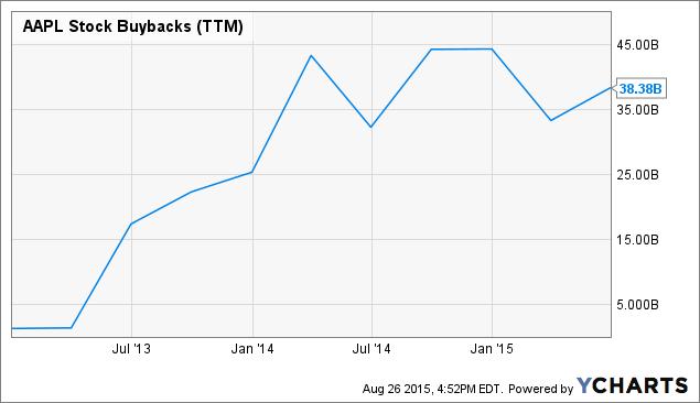 AAPL Stock Buybacks Chart