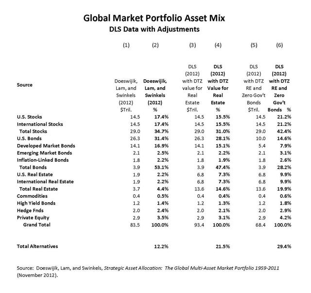 Global Market Portfolio Asset Mix