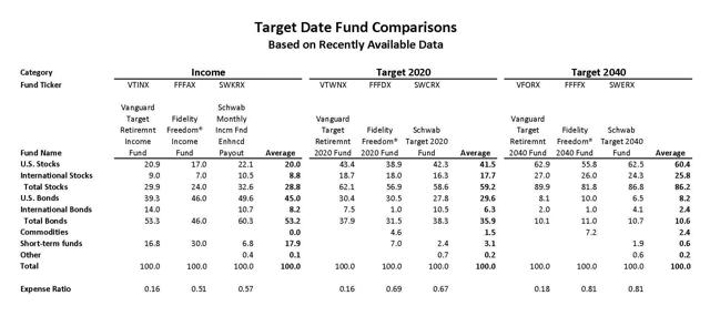 Target Date Fund Comparisons