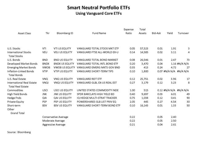 Smart Neutral Portfolio ETFs