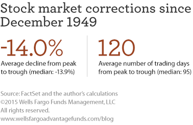 Stock market corrections since December 1949