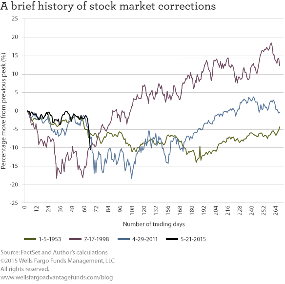 A brief history of stock market corrections