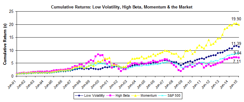 Low Volatility And Momentum: Doubling The Market Return