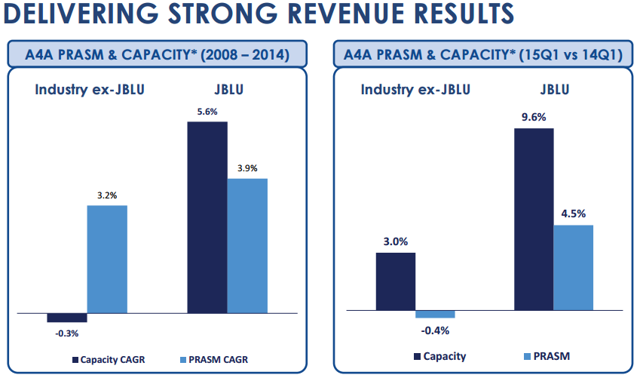 jetblue airways key economic indicators Jetblue airways is expanding its footprint at its boston and fort lauderdale focus cities most of its flights originate from five main airports, including boston, fort in revenue and equity market prices due to the release of economic indicators.