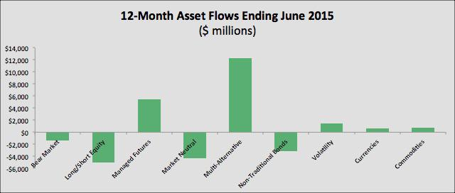 Morningstar June 2015 Asset Flows - Alternatives 12 Months