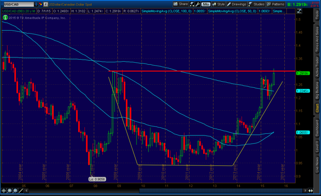 USD/CAD - Monthly