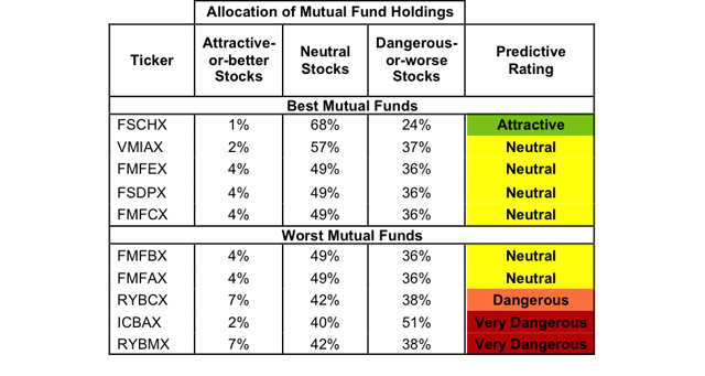 Mf top 15 funds-5345