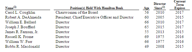 Hamilton Bancorp: Cheap Former Mutual Conversion Loaded With