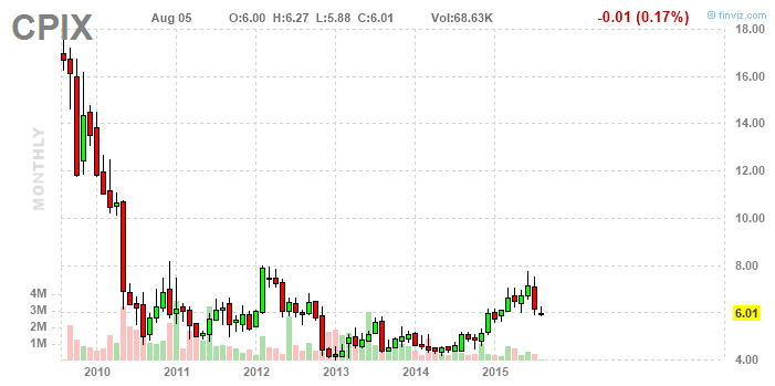 Cumberland Pharmaceuticals: Still Looking For A Catalyst