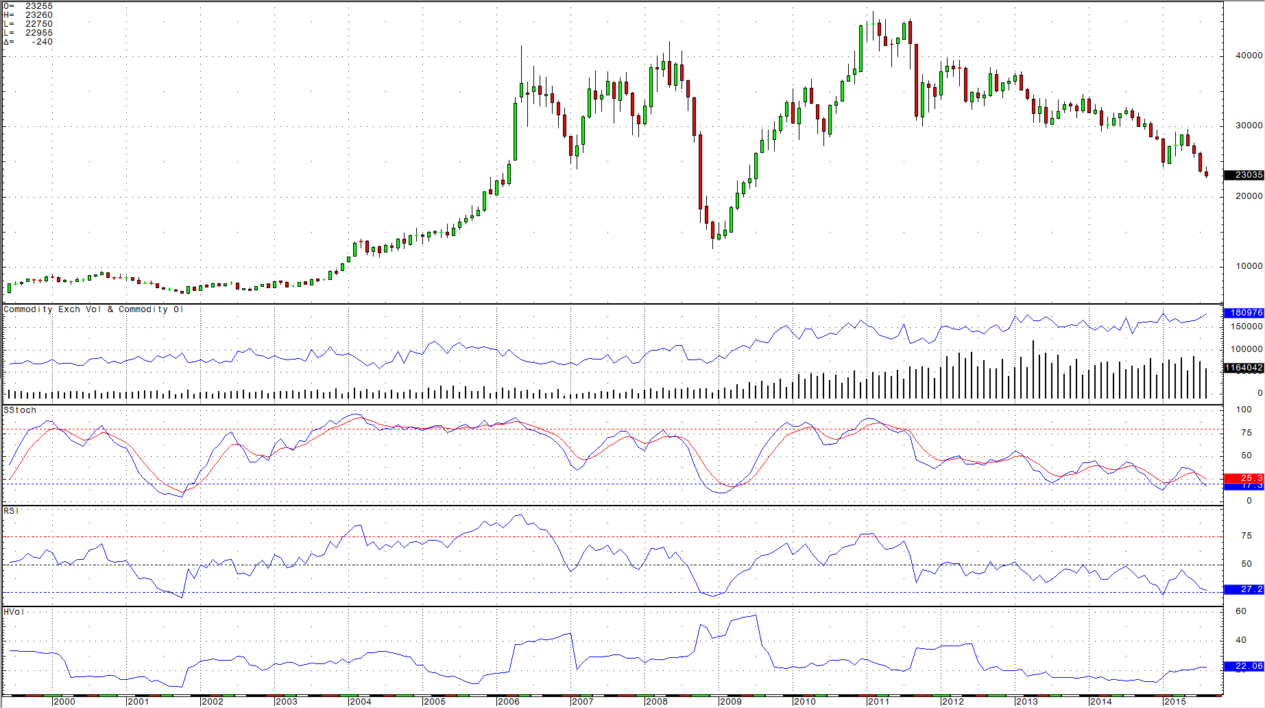 A Picture Is Worth Thousand Words And The Monthly Chart Of Comex Copper Futures Contract Tells Story