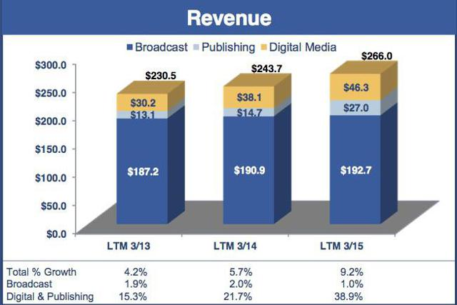 SALM Revenue By Segment (Source: Salem Media)