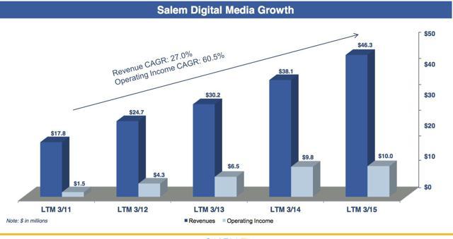 Salem Digital Growth Rate (Source: Salem Media)