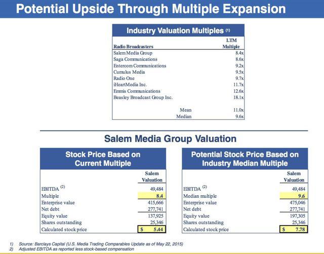 Salem Valuation (Source: Salem Media)