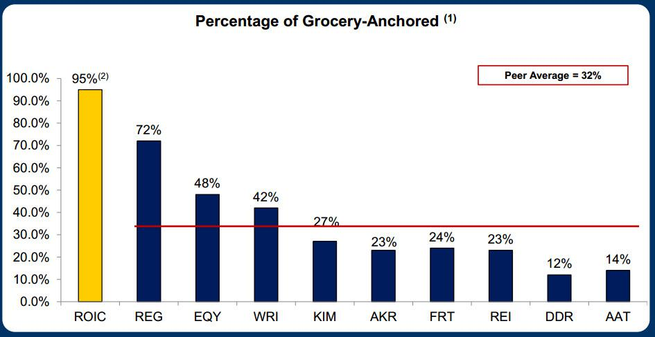 This Reit Bears Fruit Generated By Grocery Anchored Tenants Retail