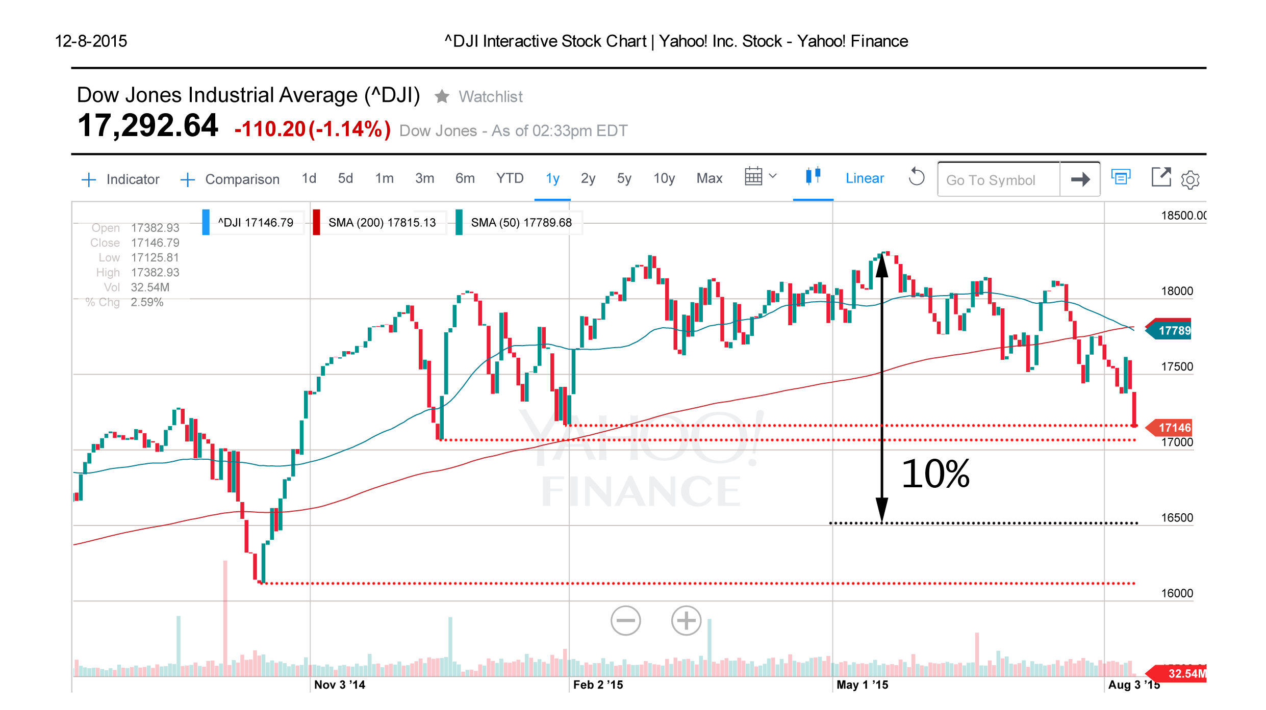 Why A Correction For The Dow Jones Makes Perfect Sense Seeking Alpha