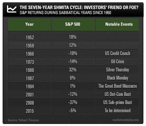 The Seven-Year Shmita Cycle: Investors