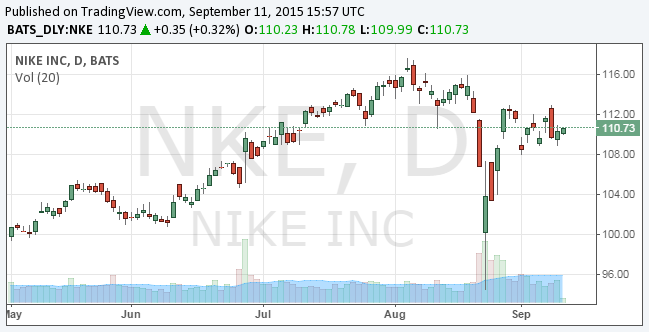 7d52f9c07c4a Nike (NYSE NKE) experienced strong growth in both its top and bottom lines  during fiscal 2015  results were released June 25. For the fiscal year