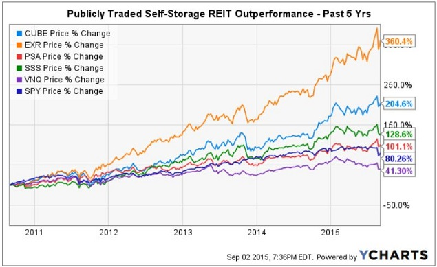 Represented By Ishares S P 500 Nysearca Spy In The Chart Above Over Most Recent Five Year Period However Self Storage Reit Performance