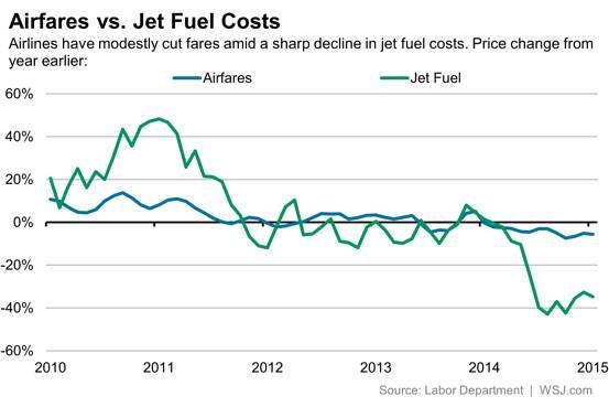 Should You Sell JetBlue Amid Weak Air Fare Environment