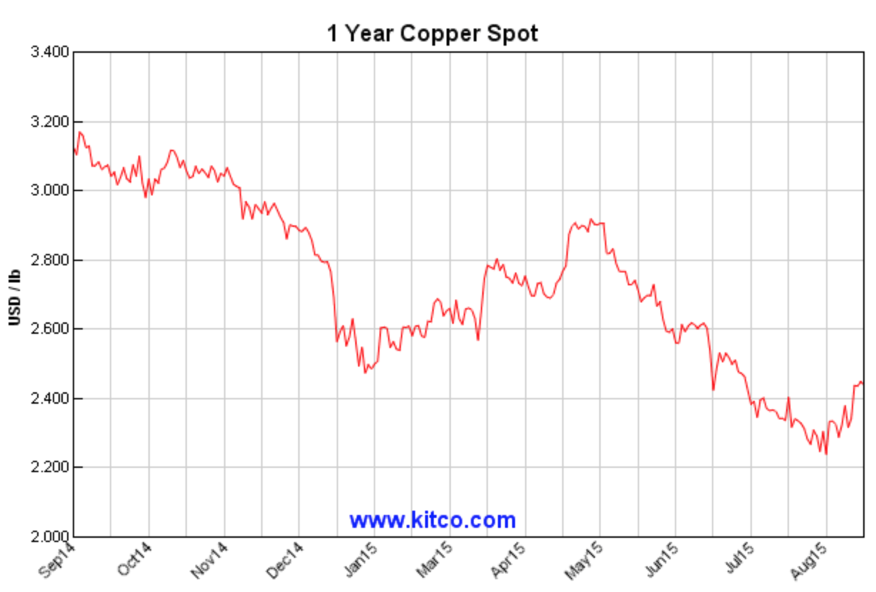 Even With Copper Prices Falling It