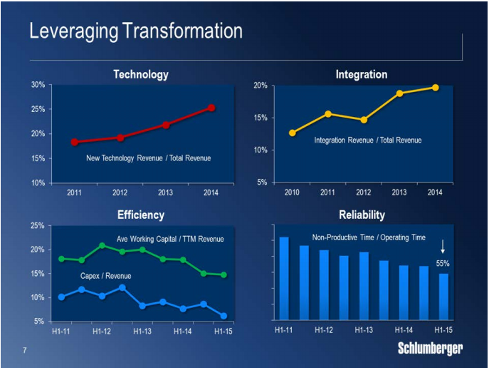 Schlumberger The Drop Is An Opportunity - Schlumberger Limited (NYSE