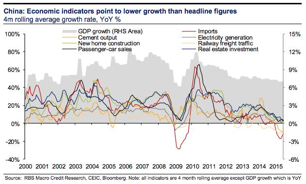 Chinese Economic Activity
