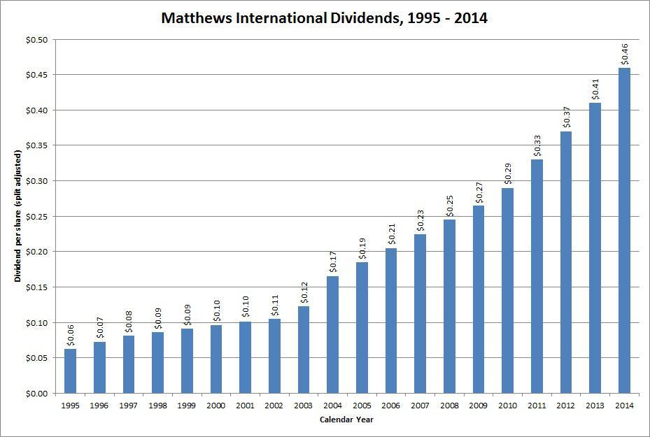 Dividend growth stock overview matthews international for Matthews international corp