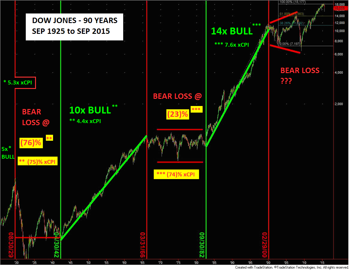 Equity Markets: Secular Bulls And Secular Bears | Seeking Alpha