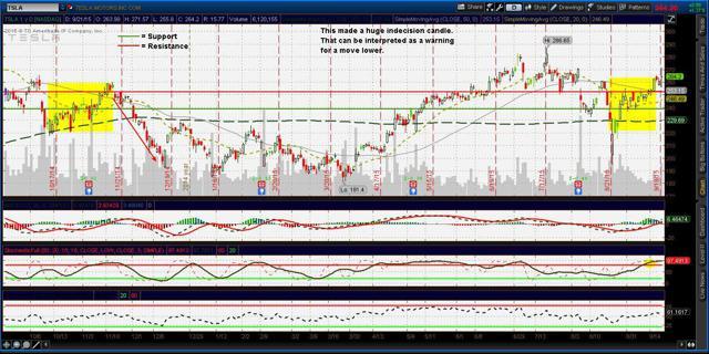 1 year chart of Tesla Motors TSLA 9/22/15