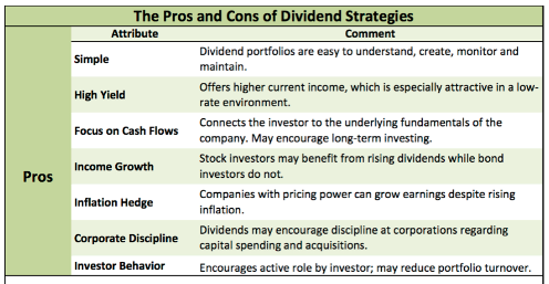 dividend growth model pros and cons Universal basic income - top 3 pros and cons pro 1 universal ubi leads to positive job growth and lower school says that finland's ubi model is impossibly.