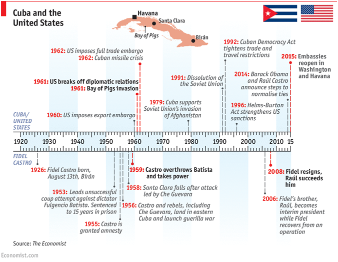 Recent Developments In Cuban Policy Foster Economic Investment ...