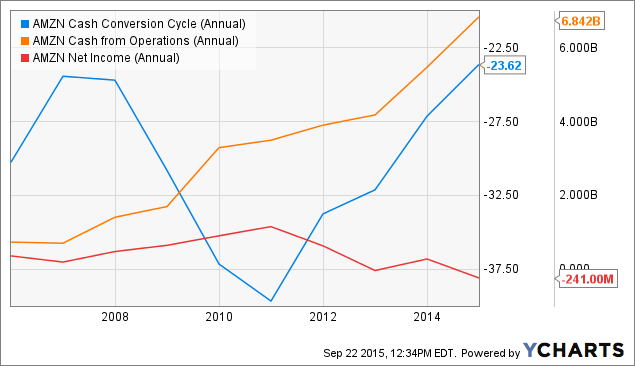 Understanding Amazons Cash Conversion Cycle Amazon Inc