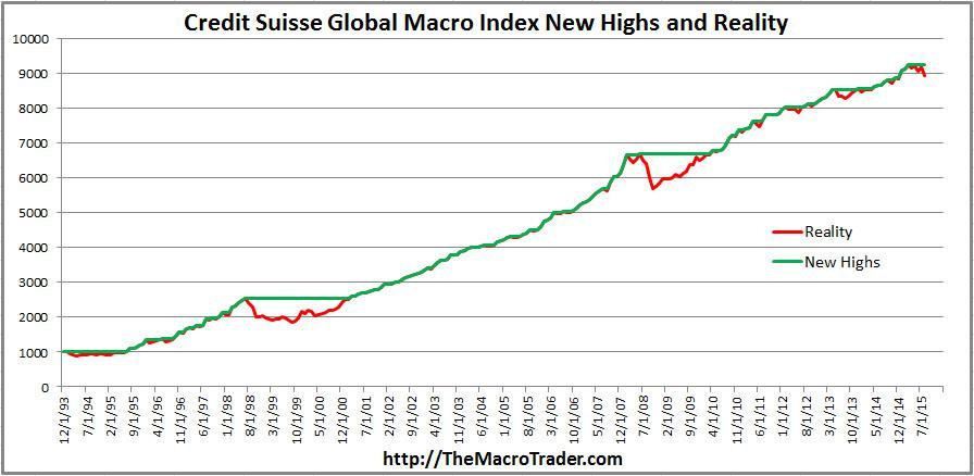 Global Macro - Generate Superior Returns With Less Risk