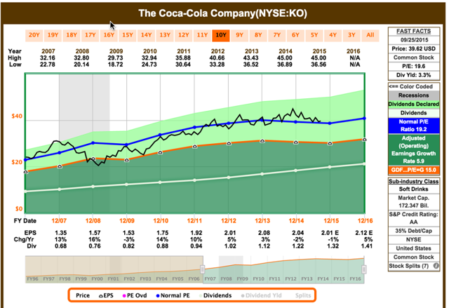 future growth and prospects of coca cola Coca-cola and pepsico stock have done even better in the years since by pursuing growth in emerging markets and diversifying into everything from potato chips to bottled water.