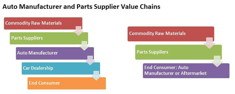 Auto Parts Suppliers A Better Opportunity Than Auto Manufacturers