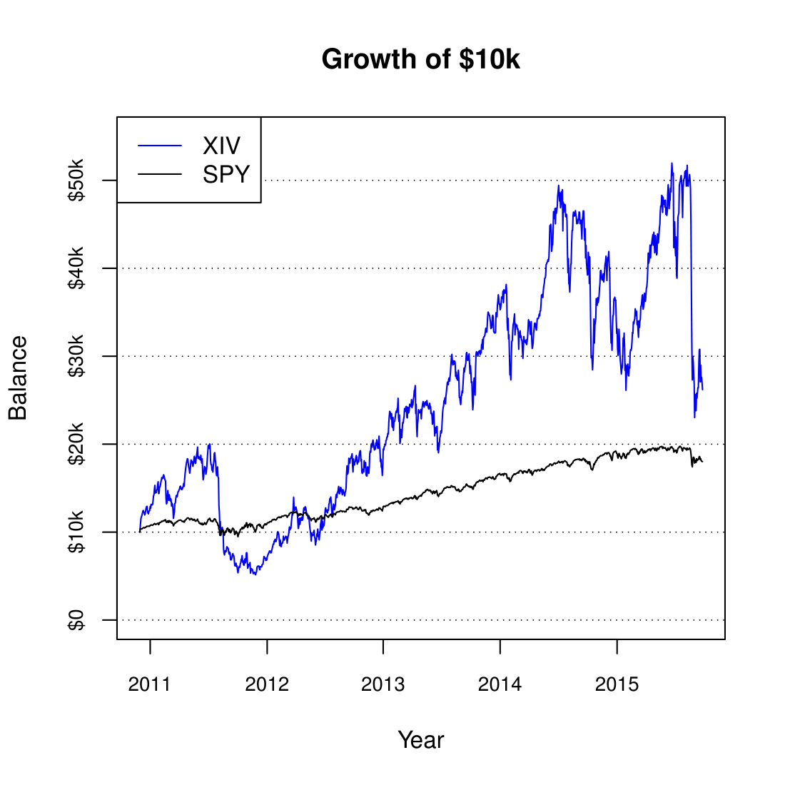Trading strategies short term