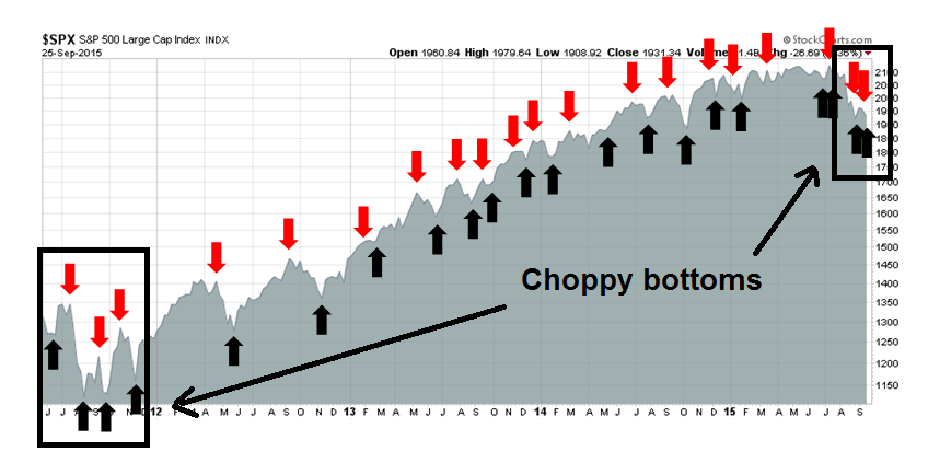 A Choppy Bottom Seeking Alpha