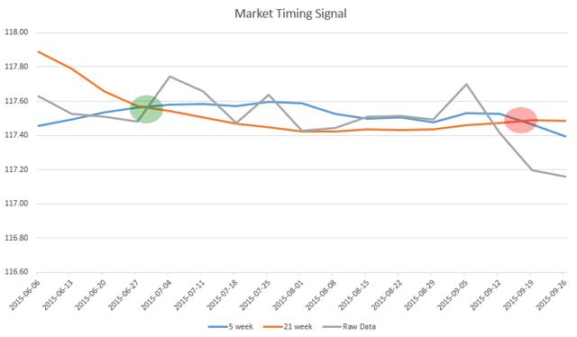 Market-Timing Signals