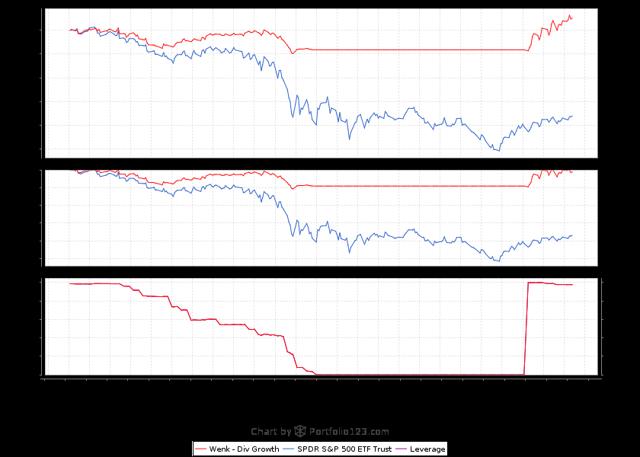 Portfolio123 Stock Screening and Backtesting Chart