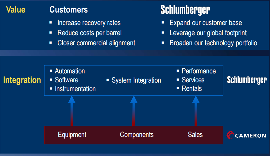 Schlumberger And Cameron International - Solid Growth