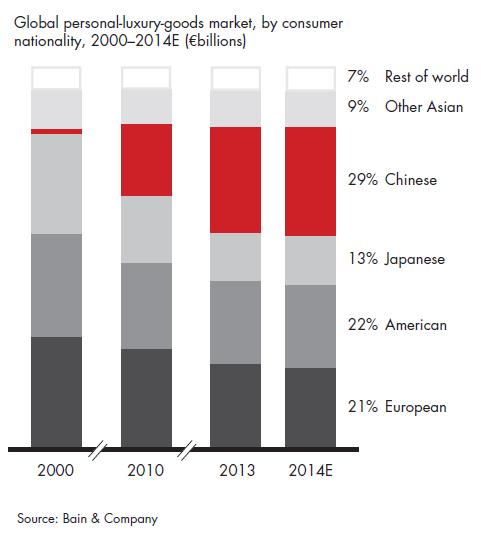 world luxury goods industry