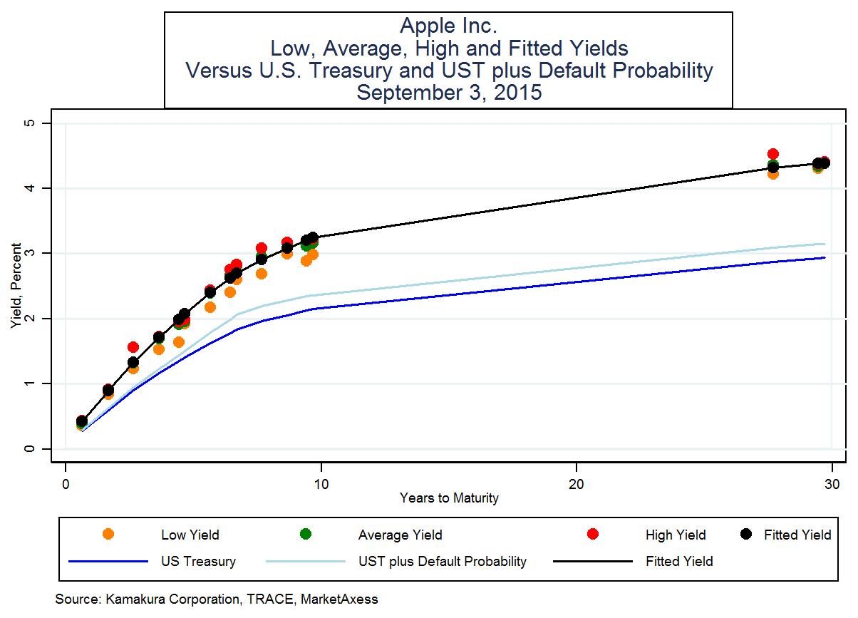 Apple Bond Yield To Maturity