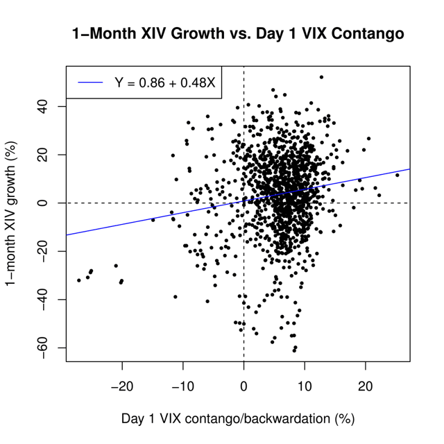 1-Month XIV growth vs. day 1 VIX contango/backwardation using data from Nov. 30, 2010, to Sep. 4, 2015