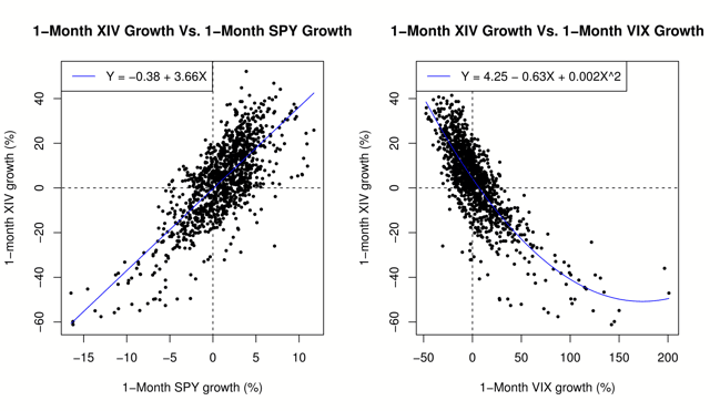 1-month XIV growth vs. day 1 VIX contango/backwardation using data from Nov. 30, 2010, to Sep. 4, 2015.