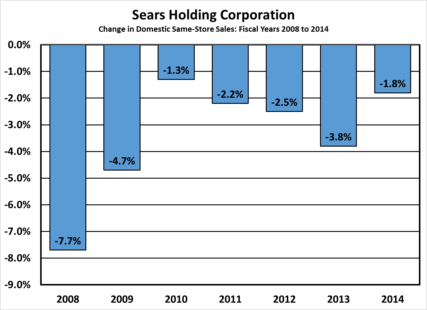 Sears Holdings: A Remake On-The-Fly - Sears Holdings Corporation ...
