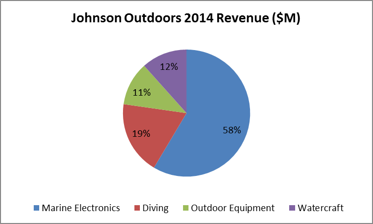Johnson Outdoors: Stable Business With Strong Balance Sheet