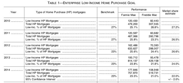 ENTERPRISE LOW-INCOME HOME PURCHASE GOAL