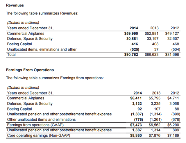 Boeing Segment Revenues and Earnings
