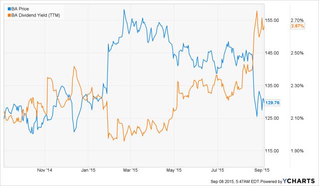 BA Price vs Div Yield